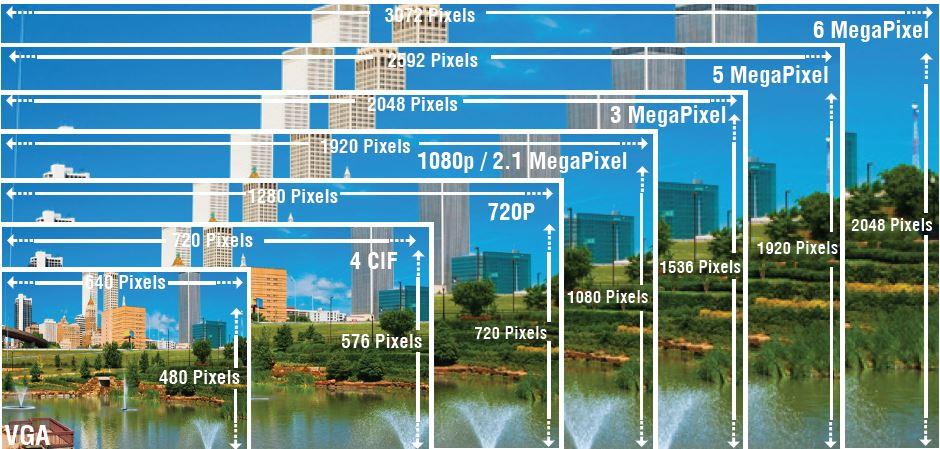 Risoluzione Megapixel Vs Tv Lines Mytech Soluzioni